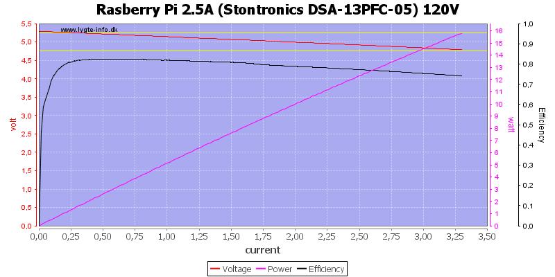Rasberry%20Pi%202.5A%20%28Stontronics%20DSA-13PFC-05%29%20120V%20load%20sweep