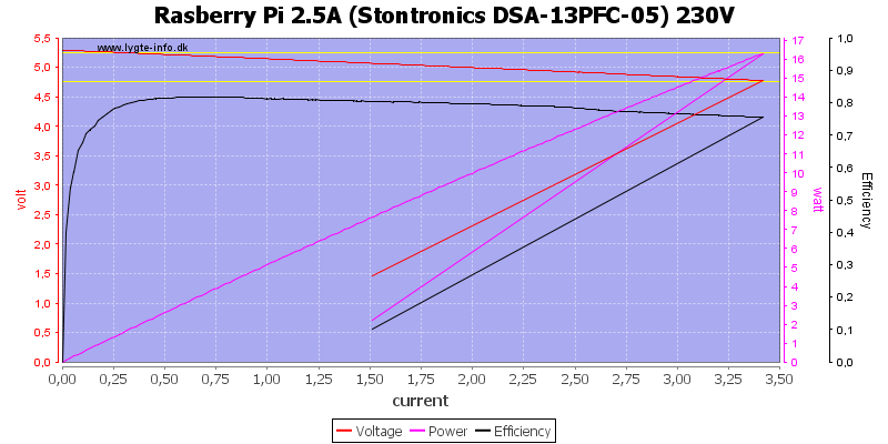 Rasberry%20Pi%202.5A%20%28Stontronics%20DSA-13PFC-05%29%20230V%20load%20sweep