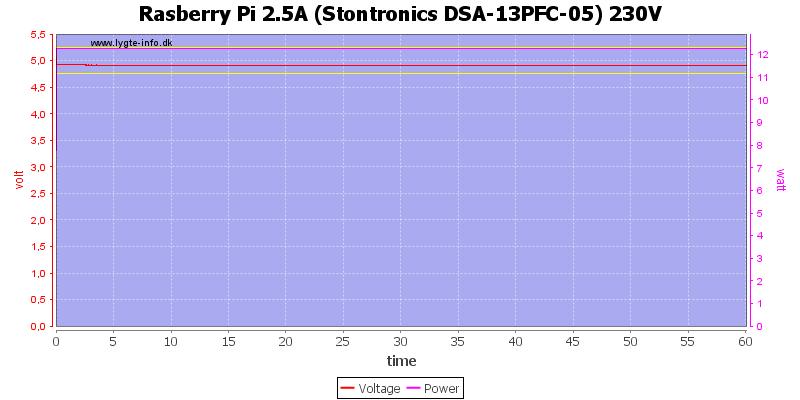 Rasberry%20Pi%202.5A%20%28Stontronics%20DSA-13PFC-05%29%20230V%20load%20test
