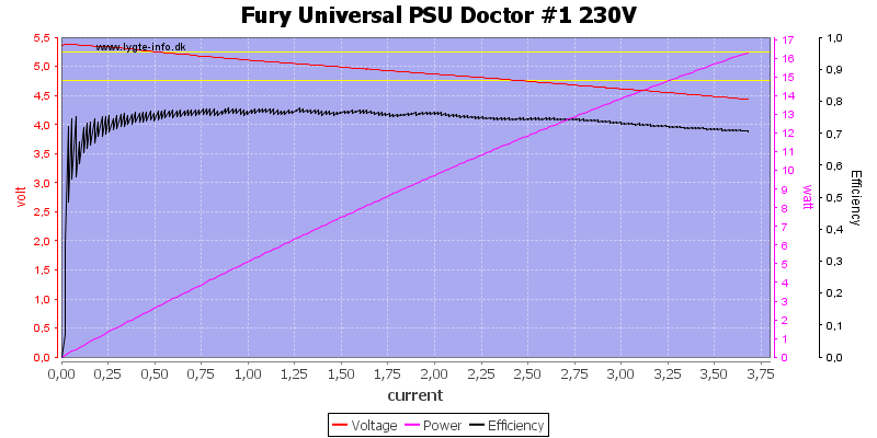 Fury%20Universal%20PSU%20Doctor%20%231%20230V%20load%20sweep