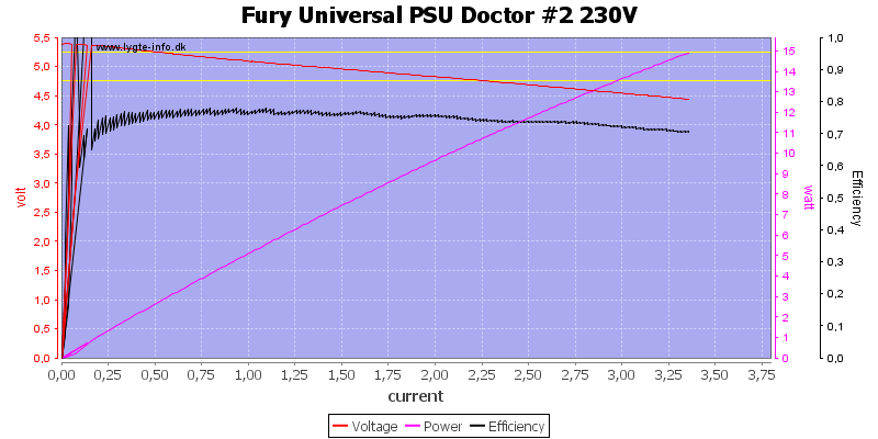 Fury%20Universal%20PSU%20Doctor%20%232%20230V%20load%20sweep