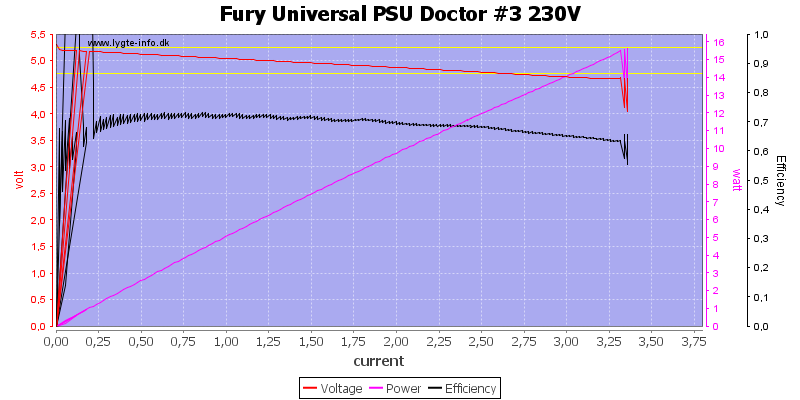 Fury%20Universal%20PSU%20Doctor%20%233%20230V%20load%20sweep