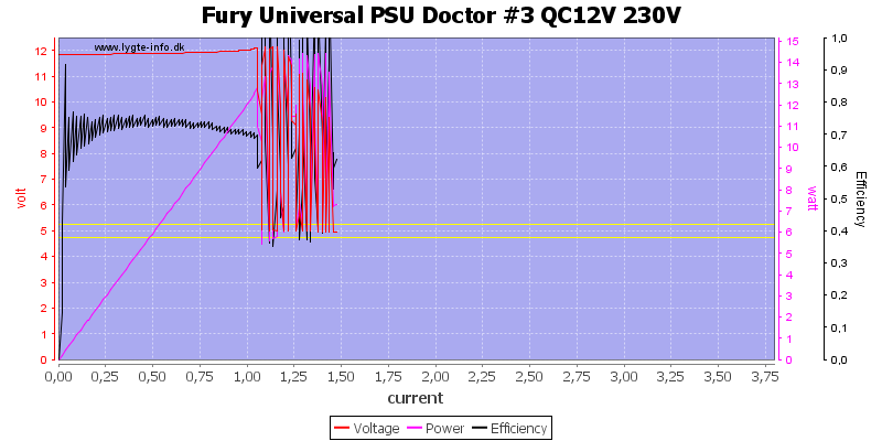Fury%20Universal%20PSU%20Doctor%20%233%20QC12V%20230V%20load%20sweep