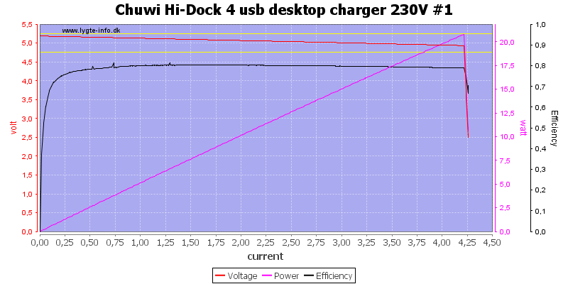 Chuwi%20Hi-Dock%204%20usb%20desktop%20charger%20230V%20%231%20load%20sweep
