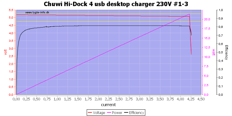 Chuwi%20Hi-Dock%204%20usb%20desktop%20charger%20230V%20%231-3%20load%20sweep