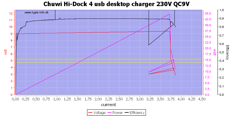 Chuwi%20Hi-Dock%204%20usb%20desktop%20charger%20230V%20QC9V%20load%20sweep