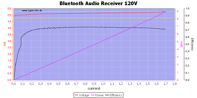 Bluetooth%20Audio%20Receiver%20120V%20load%20sweep