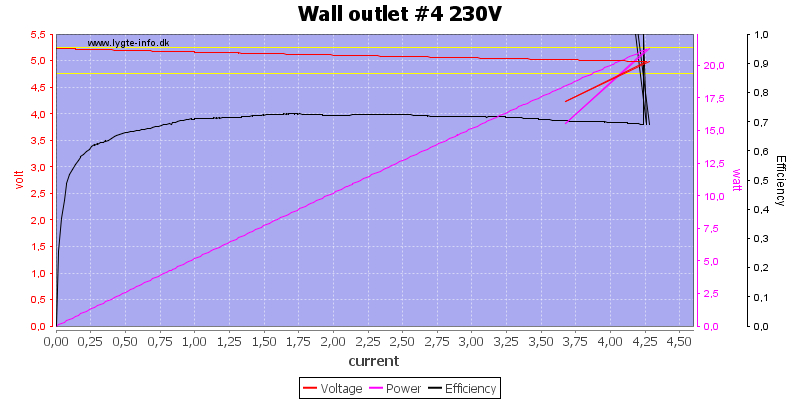 Wall%20outlet%20%234%20230V%20load%20sweep