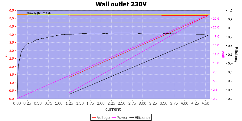 Wall%20outlet%20230V%20load%20sweep