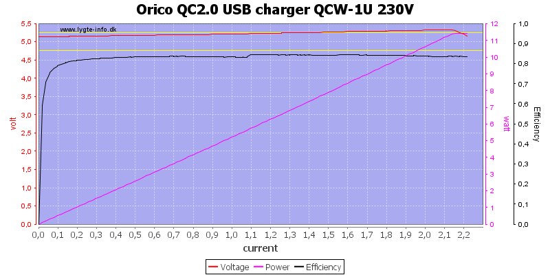 Orico%20QC2.0%20USB%20charger%20QCW-1U%20230V%20load%20sweep