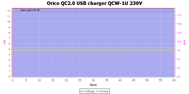Orico%20QC2.0%20USB%20charger%20QCW-1U%20230V%20load%20test