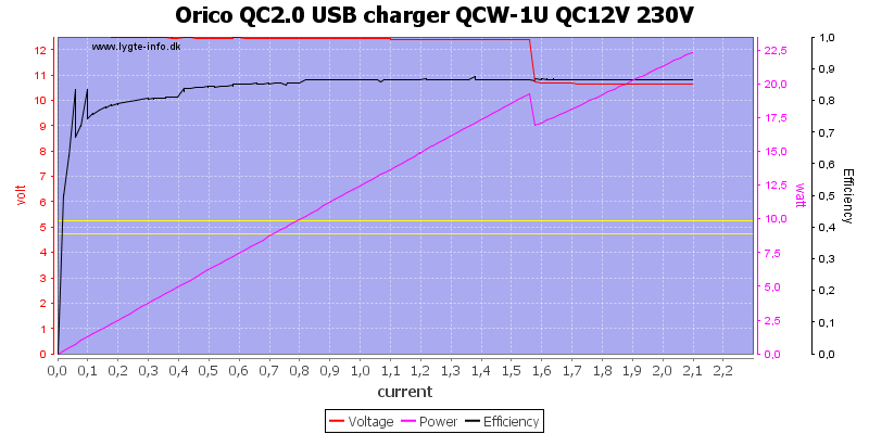 Orico%20QC2.0%20USB%20charger%20QCW-1U%20QC12V%20230V%20load%20sweep