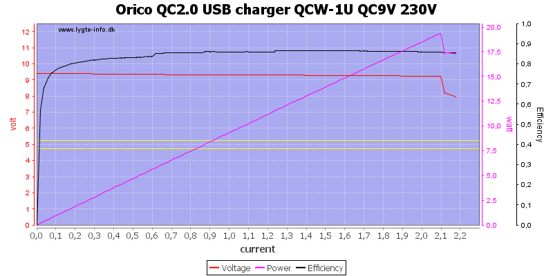 Orico%20QC2.0%20USB%20charger%20QCW-1U%20QC9V%20230V%20load%20sweep