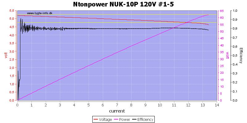 Ntonpower%20NUK-10P%20120V%20%231-5%20load%20sweep