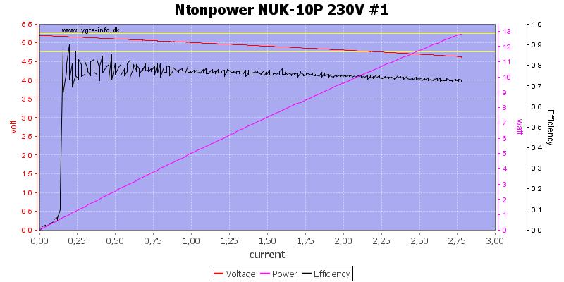 Ntonpower%20NUK-10P%20230V%20%231%20load%20sweep