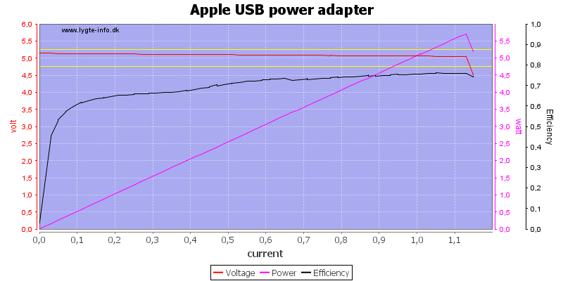 Apple%20USB%20power%20adapter%20load%20sweep