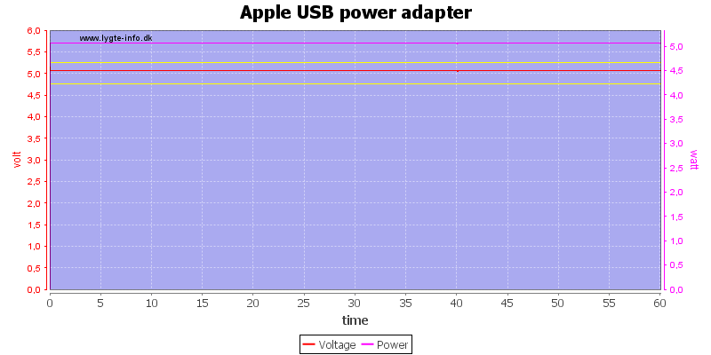 Apple%20USB%20power%20adapter%20load%20test