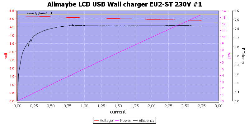 Allmaybe%20LCD%20USB%20Wall%20charger%20EU2-ST%20230V%20%231%20load%20sweep