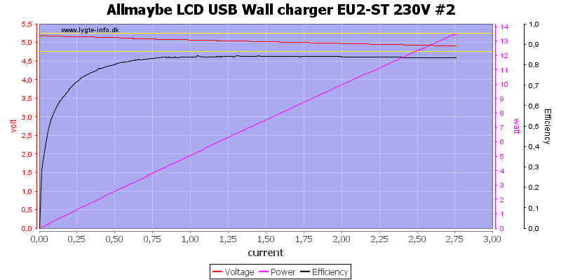 Allmaybe%20LCD%20USB%20Wall%20charger%20EU2-ST%20230V%20%232%20load%20sweep