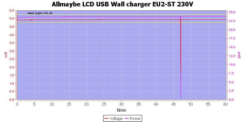 Allmaybe%20LCD%20USB%20Wall%20charger%20EU2-ST%20230V%20load%20test