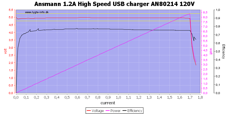 Ansmann%201.2A%20High%20Speed%20USB%20charger%20AN80214%20120V%20load%20sweep