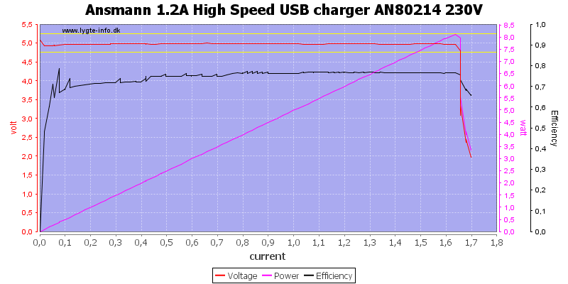 Ansmann%201.2A%20High%20Speed%20USB%20charger%20AN80214%20230V%20load%20sweep