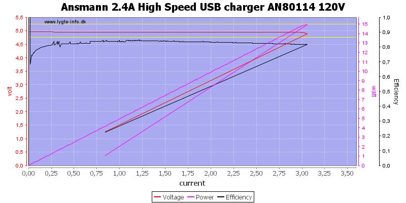 Ansmann%202.4A%20High%20Speed%20USB%20charger%20AN80114%20120V%20load%20sweep