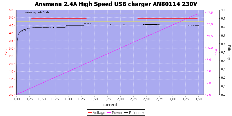 Ansmann%202.4A%20High%20Speed%20USB%20charger%20AN80114%20230V%20load%20sweep