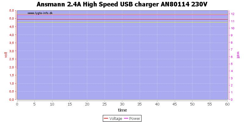 Ansmann%202.4A%20High%20Speed%20USB%20charger%20AN80114%20230V%20load%20test