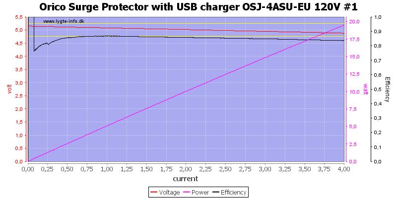 Orico%20Surge%20Protector%20with%20USB%20charger%20OSJ-4ASU-EU%20120V%20%231%20load%20sweep
