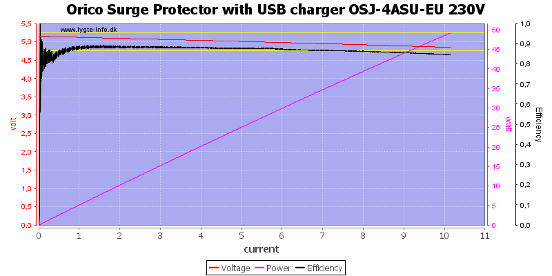 Orico%20Surge%20Protector%20with%20USB%20charger%20OSJ-4ASU-EU%20230V%20load%20sweep