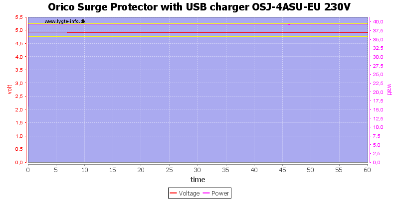 Orico%20Surge%20Protector%20with%20USB%20charger%20OSJ-4ASU-EU%20230V%20load%20test