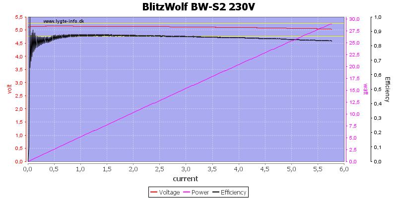 BlitzWolf%20BW-S2%20230V%20load%20sweep