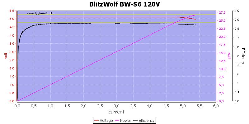 BlitzWolf%20BW-S6%20120V%20load%20sweep