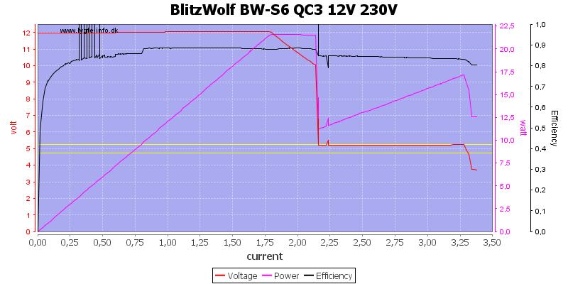 BlitzWolf%20BW-S6%20QC3%2012V%20230V%20load%20sweep