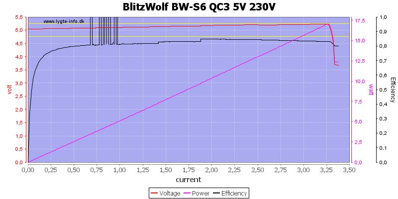 BlitzWolf%20BW-S6%20QC3%205V%20230V%20load%20sweep