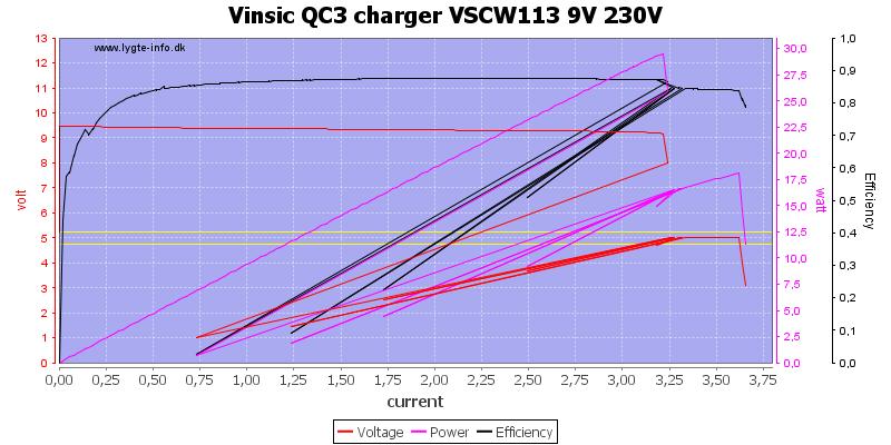 Vinsic%20QC3%20charger%20VSCW113%209V%20230V%20load%20sweep