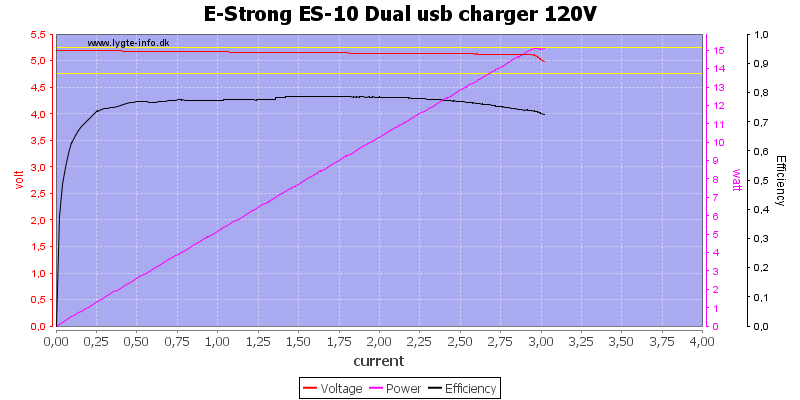 E-Strong%20ES-10%20Dual%20usb%20charger%20120V%20load%20sweep