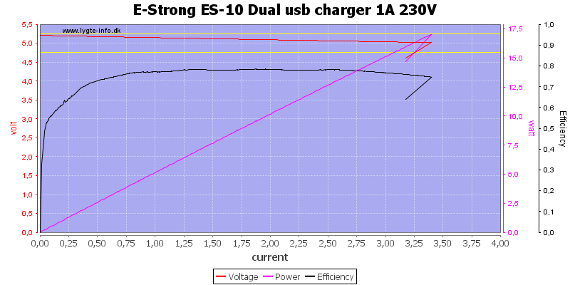E-Strong%20ES-10%20Dual%20usb%20charger%201A%20230V%20load%20sweep