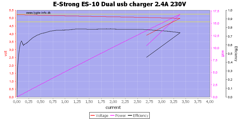 E-Strong%20ES-10%20Dual%20usb%20charger%202.4A%20230V%20load%20sweep