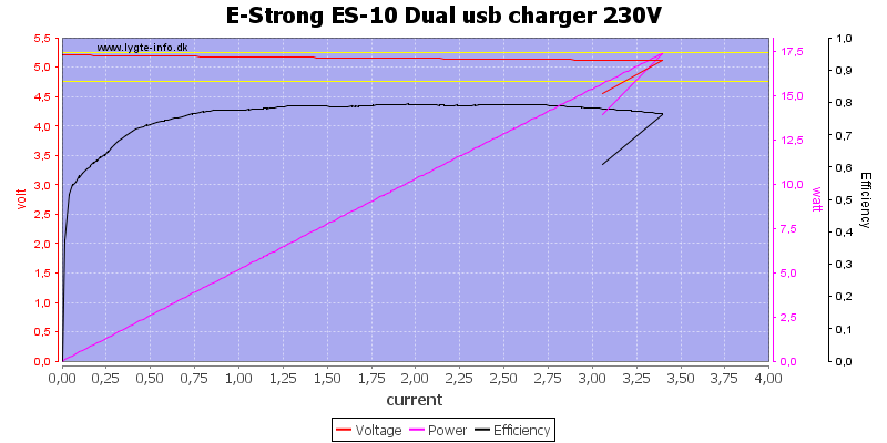 E-Strong%20ES-10%20Dual%20usb%20charger%20230V%20load%20sweep