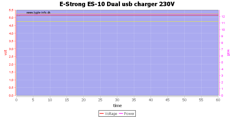 E-Strong%20ES-10%20Dual%20usb%20charger%20230V%20load%20test