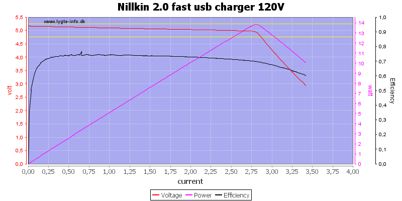 Nillkin%202.0%20fast%20usb%20charger%20120V%20load%20sweep