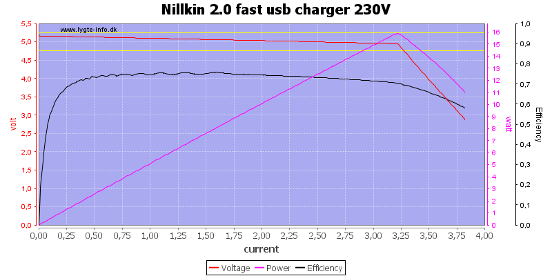 Nillkin%202.0%20fast%20usb%20charger%20230V%20load%20sweep