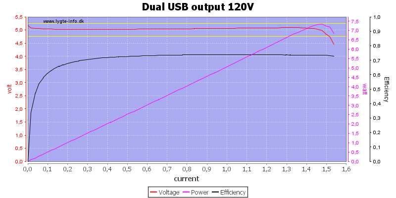 Dual%20USB%20output%20120V%20load%20sweep