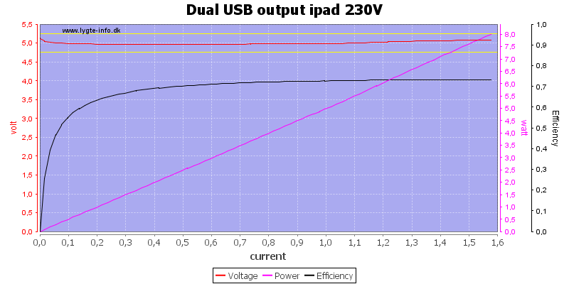 Dual%20USB%20output%20ipad%20230V%20load%20sweep