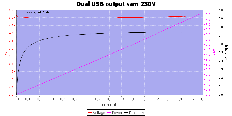Dual%20USB%20output%20sam%20230V%20load%20sweep