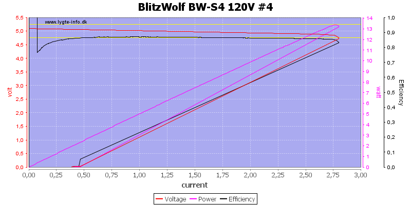 BlitzWolf%20BW-S4%20120V%20%234%20load%20sweep
