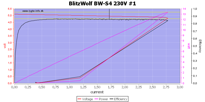 BlitzWolf%20BW-S4%20230V%20%231%20load%20sweep