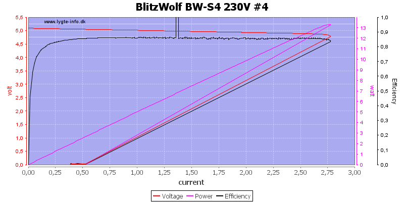 BlitzWolf%20BW-S4%20230V%20%234%20load%20sweep